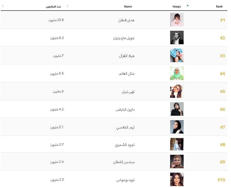 فوربس: أكثر 10 نساء عربيات تأثيرا على مواقع التواصل